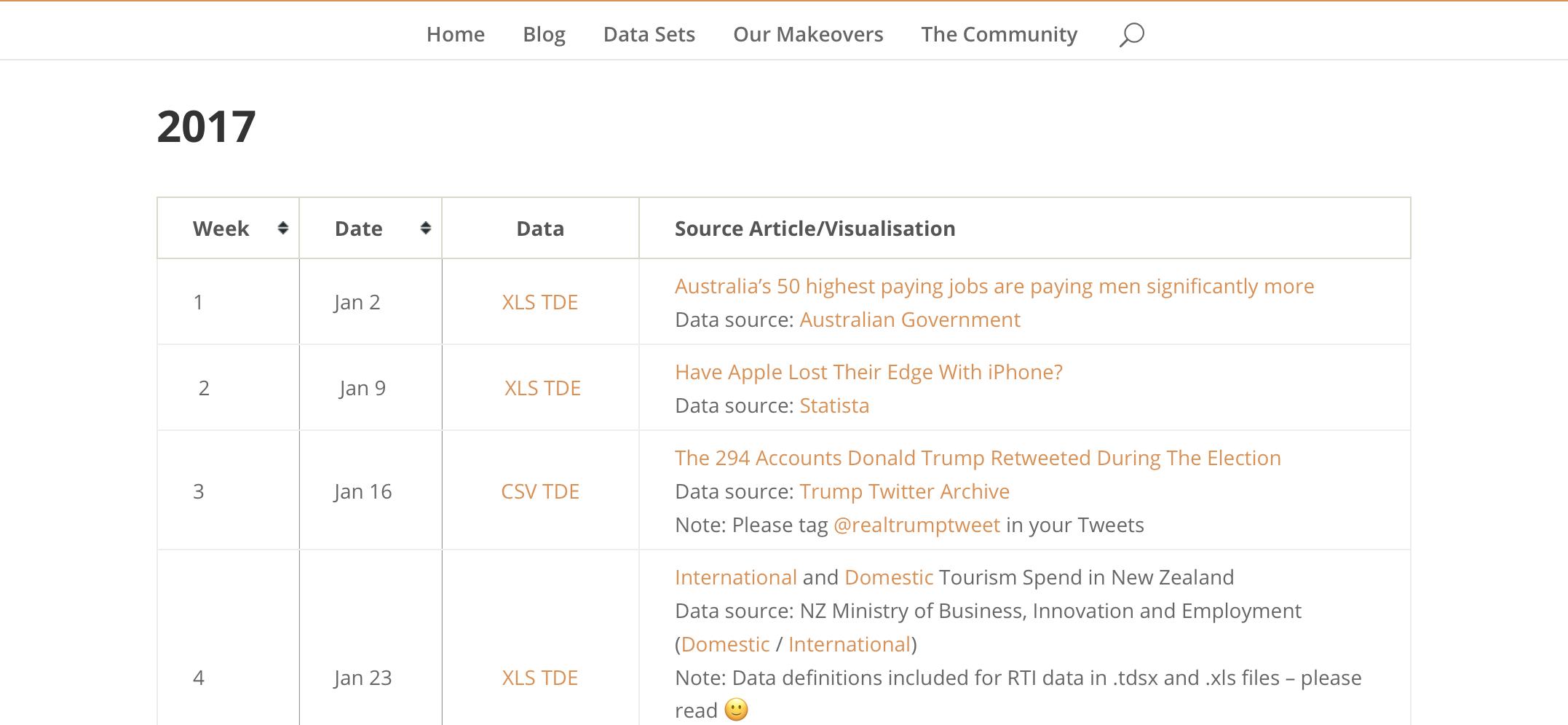 #MakeoverMonday Data Sets